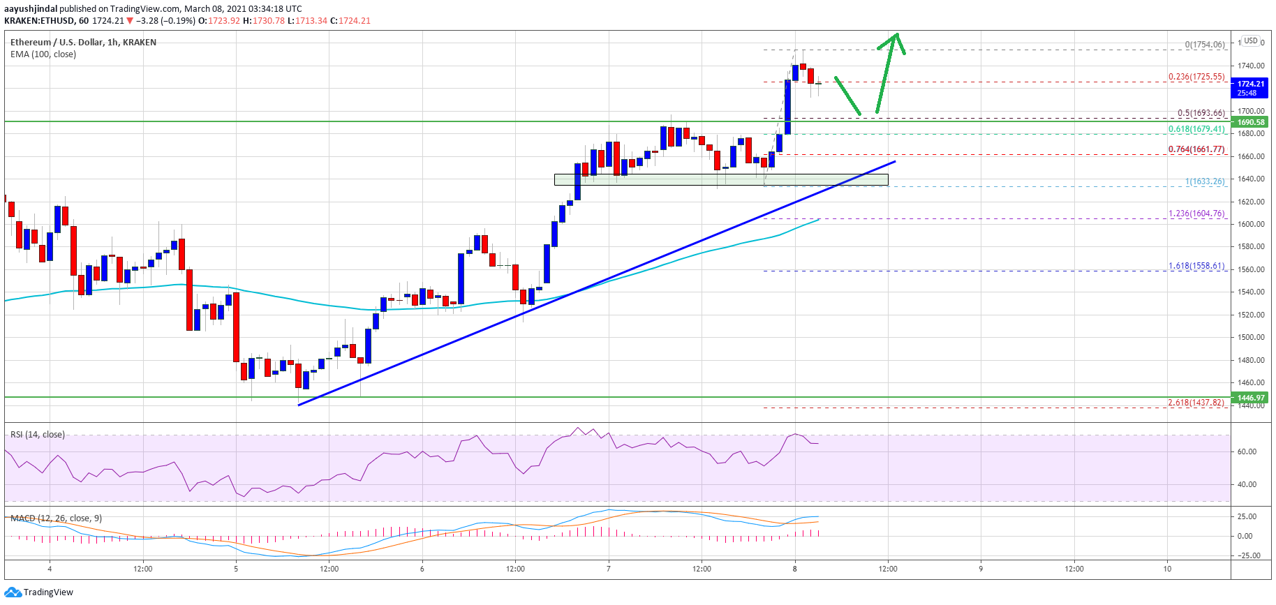 TA: Ethereum Rallies Above $1,700, Why ETH Could Soon Test $1,800