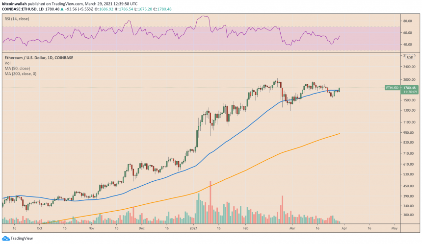 Ethereum upside picks momentum after Visa news. Source: ETHUSD on TradingView.com