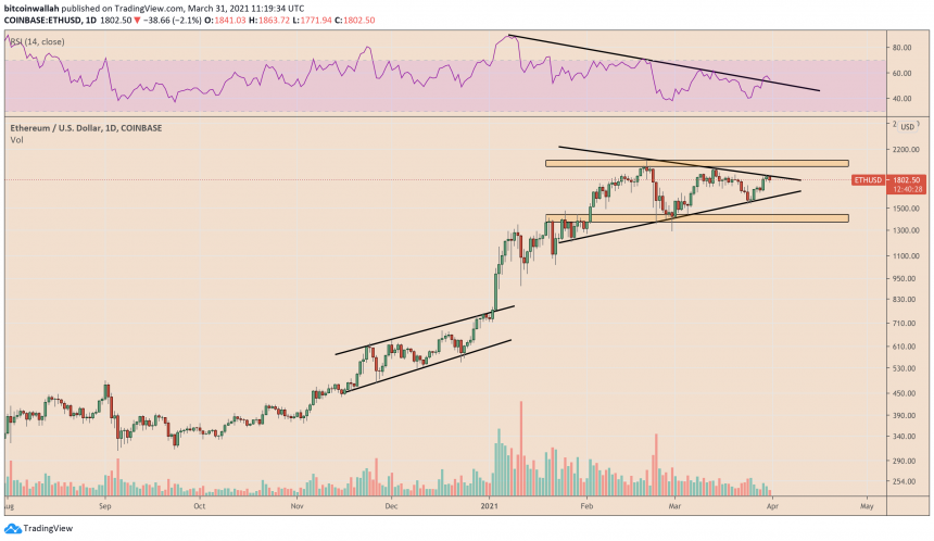 Ethereum awaits breakout confirmation. Source: ETHUSD on TradingView.com