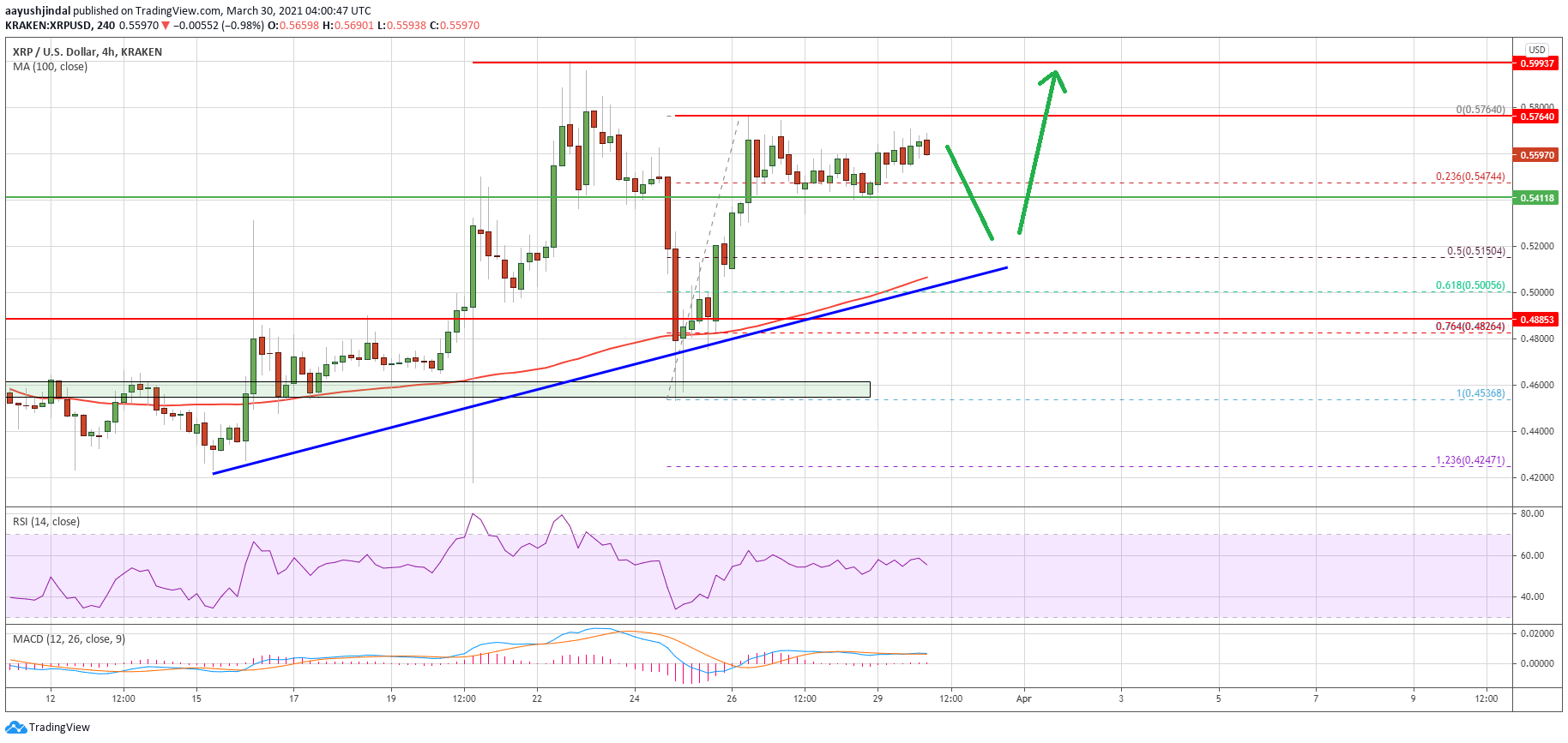 Charted: Ripple (XRP) Consolidates Gains, Why It Could Revisit $0.60