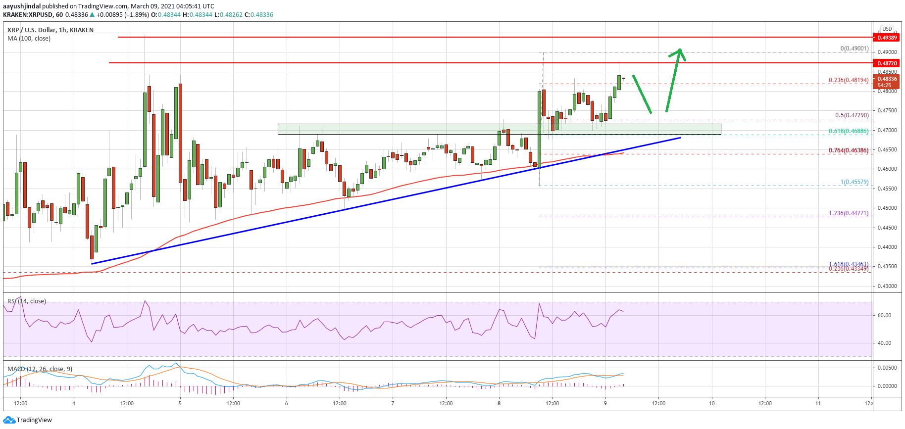 Charted: Ripple (XRP) Forms Support Base, Why It Could Rally Above $0.50