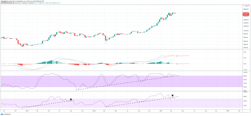 bitcoin bearish technicals