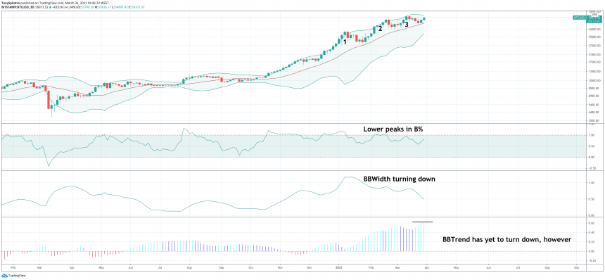 bitcoin bollinger bands three pushes to a high