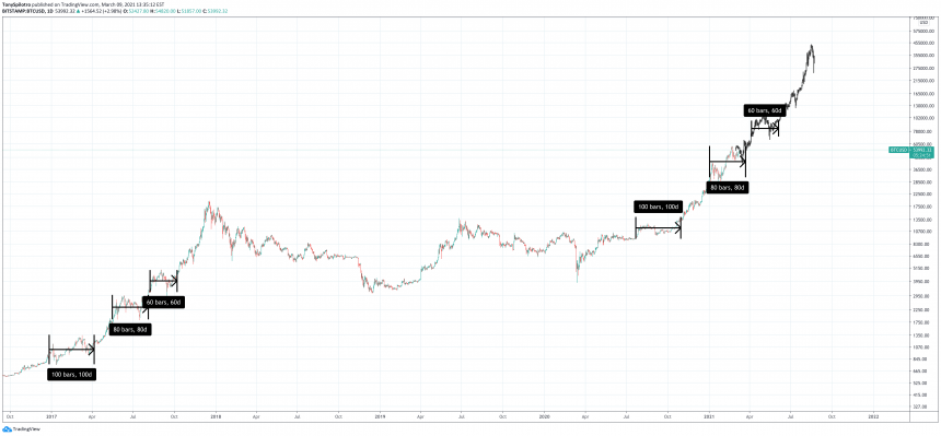 bitcoin sideways hype trend
