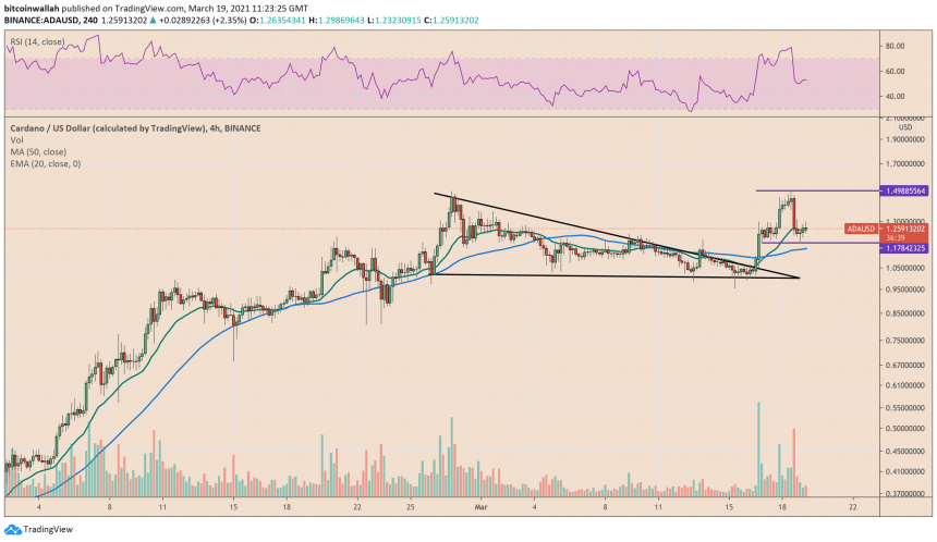 Cardano Price Erases Breakout Pop by Half, Faces Bearish H&S Risks