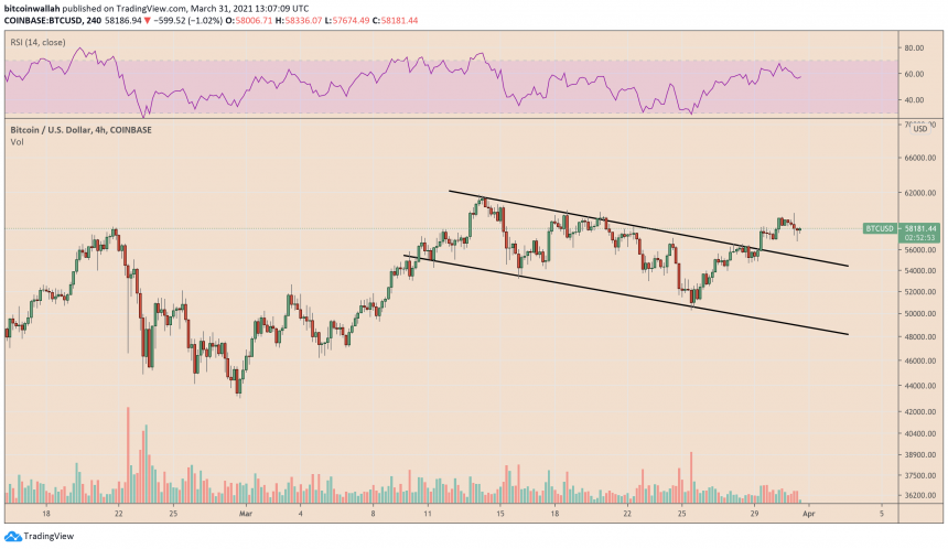 Bitcoin vows to retest $60,000-breakout. Source: BTCUSD on TradingView.com