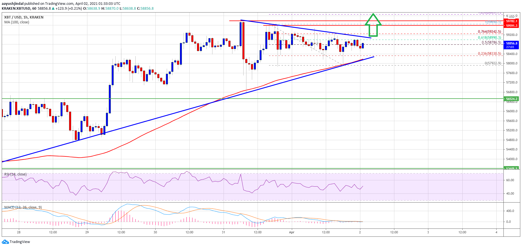 TA: Why Bitcoin Looks Set For A Massive Bullish Break above $60K