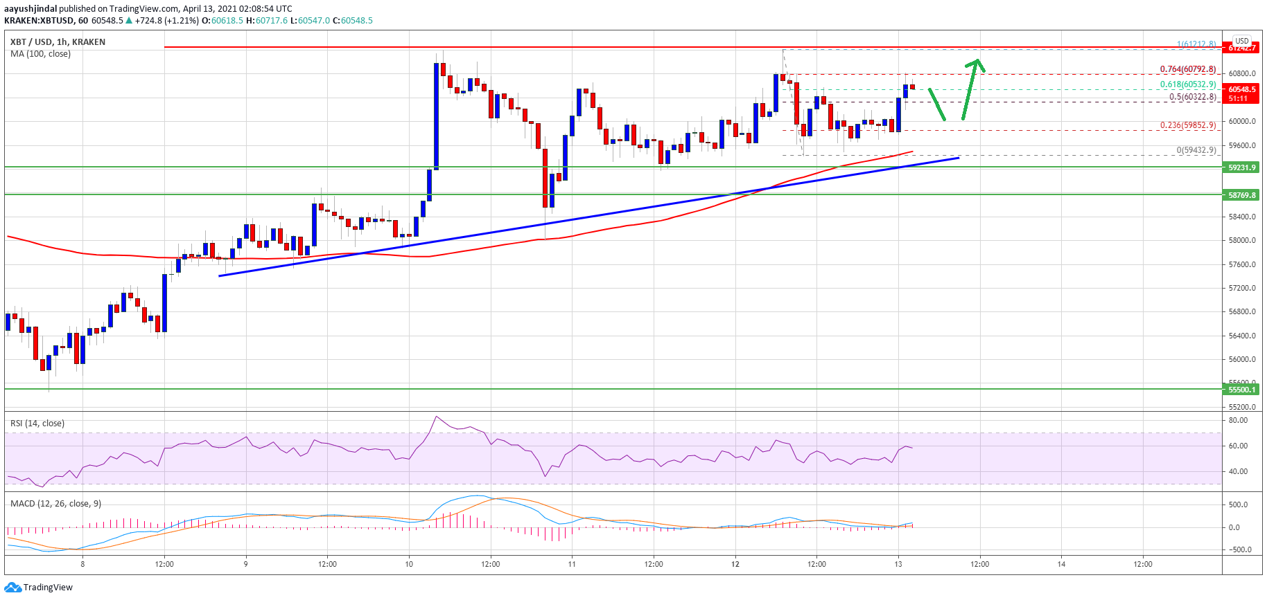Bitcoin Prepares For its Next Move: Where is the 100 SMA, the Key BTC Level?