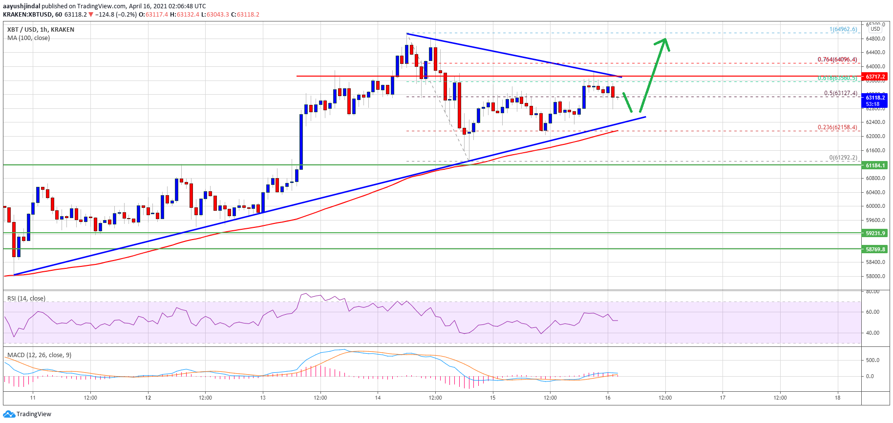 TA: Bitcoin Consolidates, Here's Why BTC Could Surge Above $64K
