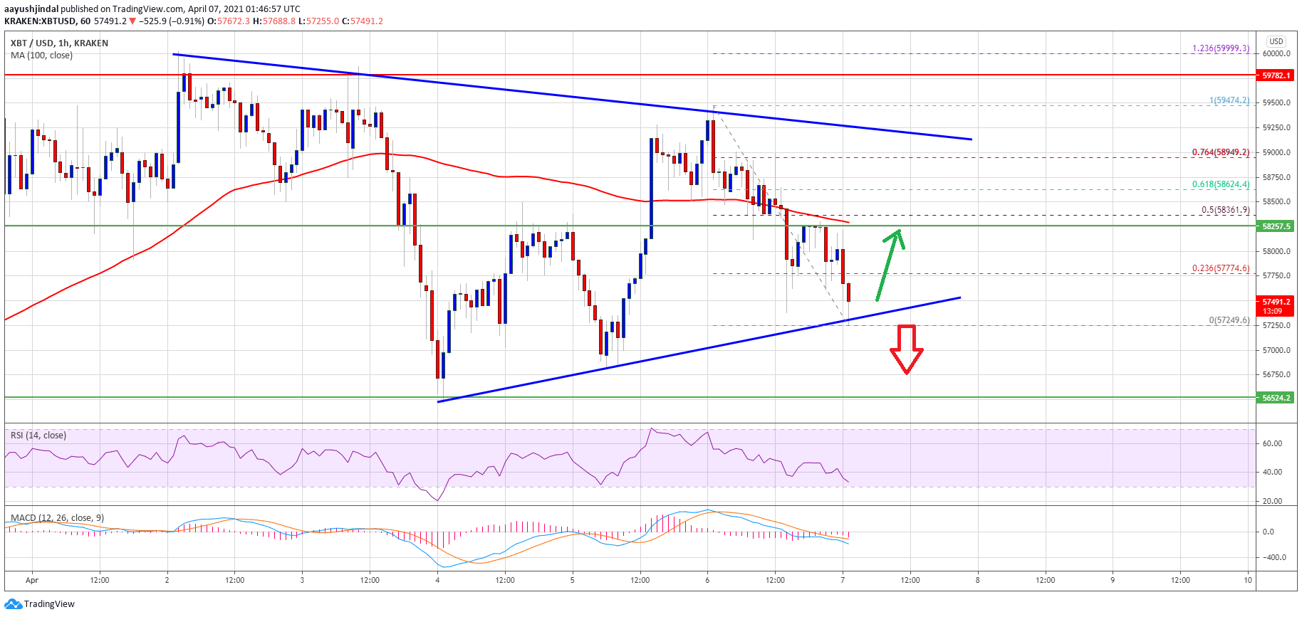TA: Bitcoin Corrects Below $58K, But Here's Why Uptrend Is Still Intact