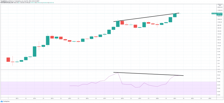 Bitcoin btcusd quarterly bearish divergence