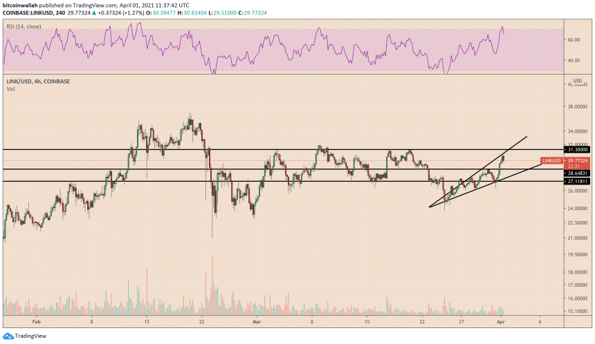 Chainlink hints bearish reversal on ascending broadening wedge formation. Source: LINKUSD on TradingView.com