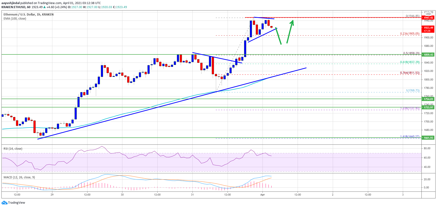 TA: Ethereum Price Holds Strong, Why Dips Remain Limited Below $1,850