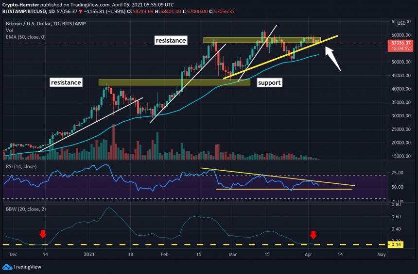 Bitcoin trade setup, as presented by CryptoHamster. Source: BTCUSD on TradingView.com