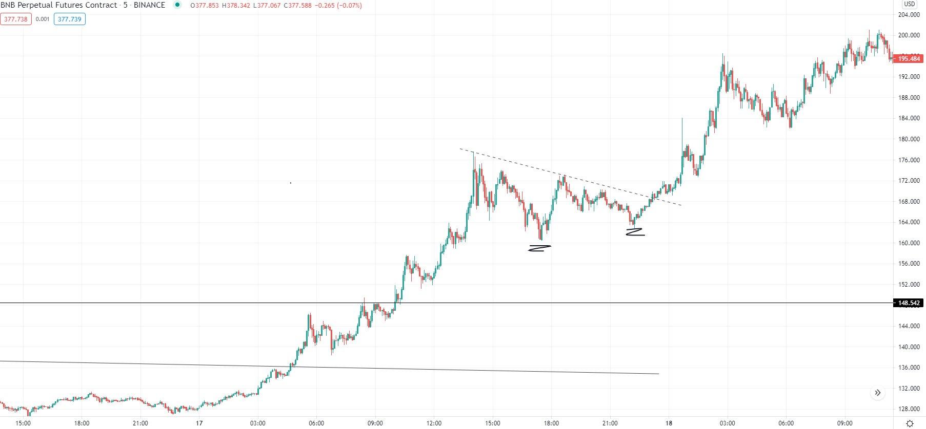 bnb btc prekybos požiūris bitcoin trading gst