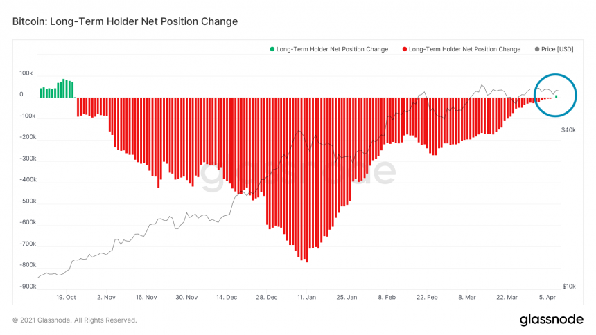 Bitcoin Long-Term Holder Net Position Change. Source: Glassnode