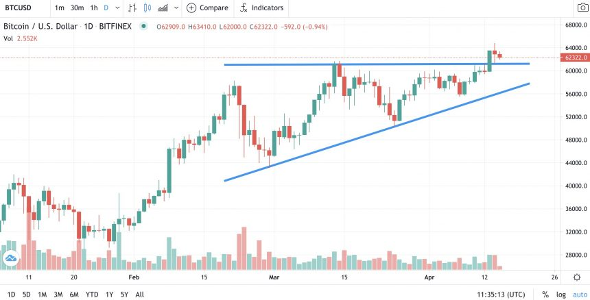 Bitcoin broke out of the Ascending Triangle pattern earlier this week. Source: BTCUSD on TradingView.com