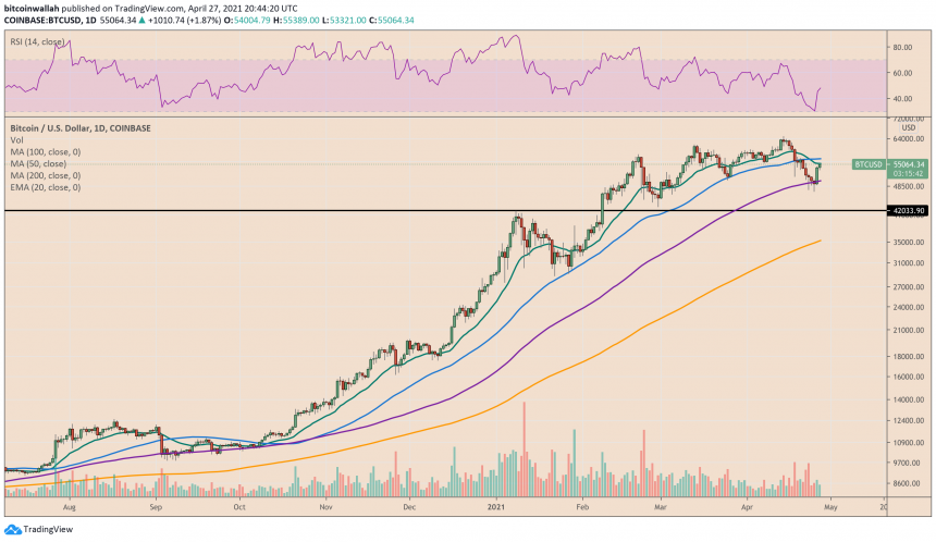 Bitcoin bounces off the purple wave (100-DMA). Source: BTCUSD on TradingView.com