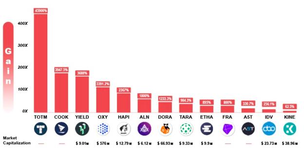 Crypto Market Metrics: Gate.io Startup Provides Unprecedented 45,900% ROI