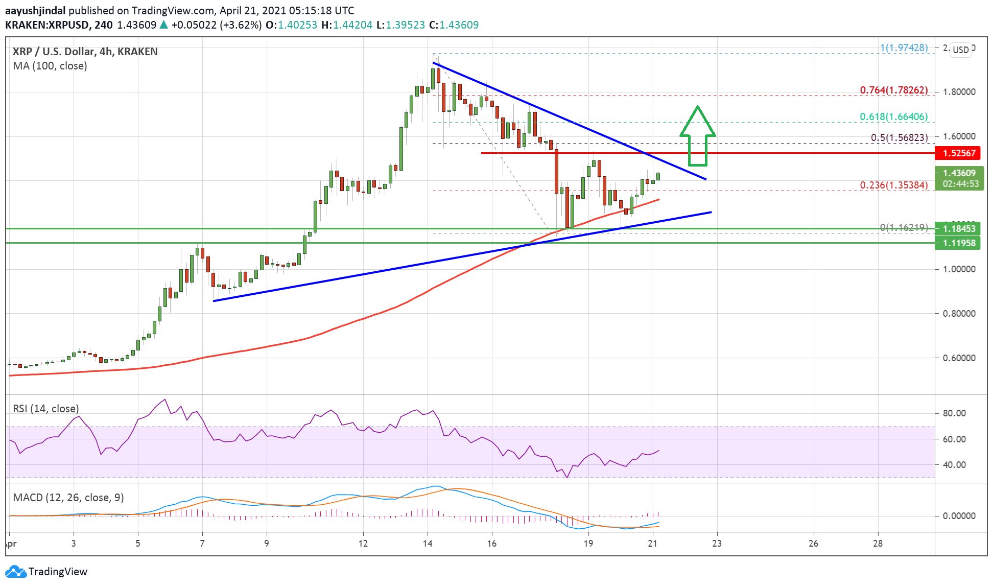 Charted: Ripple (XRP) Could Rally Significantly If It Clears This Key Resistance