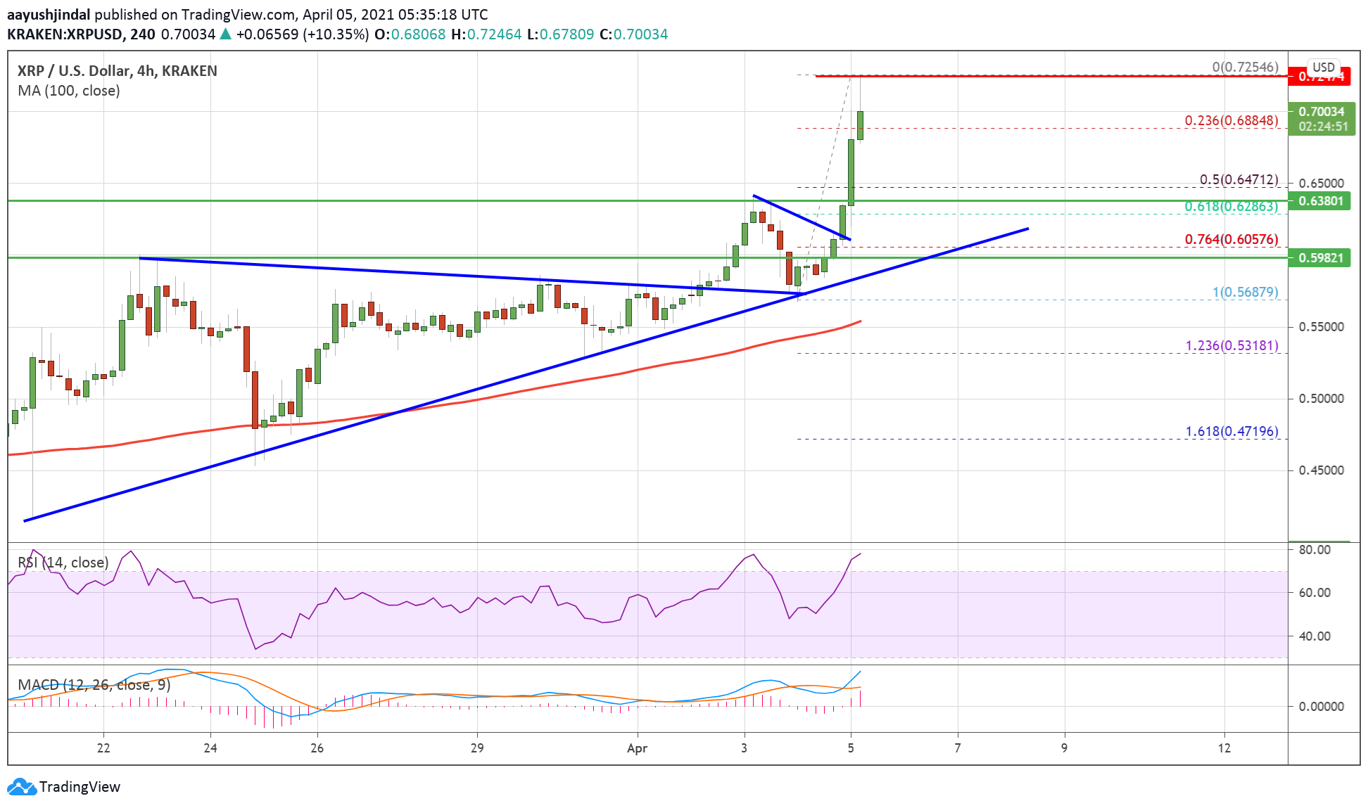 Charted: Ripple (XRP) Surges Above $0.70, Bulls Aim $0.80 or Higher