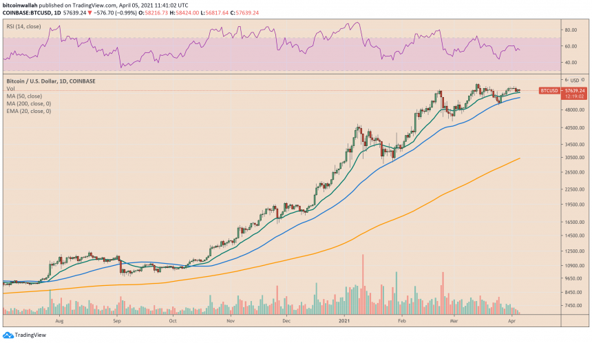 Bitcoin struggles to post a breakout above $60,000. Source: BTCUSD on TradingView.com