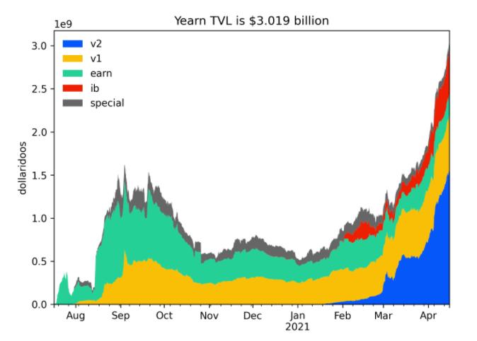 Yearn Finance YFI