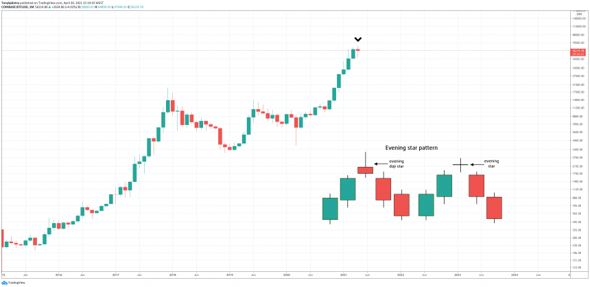 bitcoin april monthly close