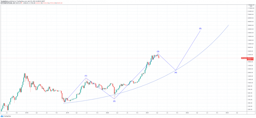bitcoin elliott wave