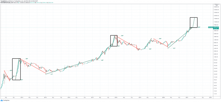 bitcoin escape velocity