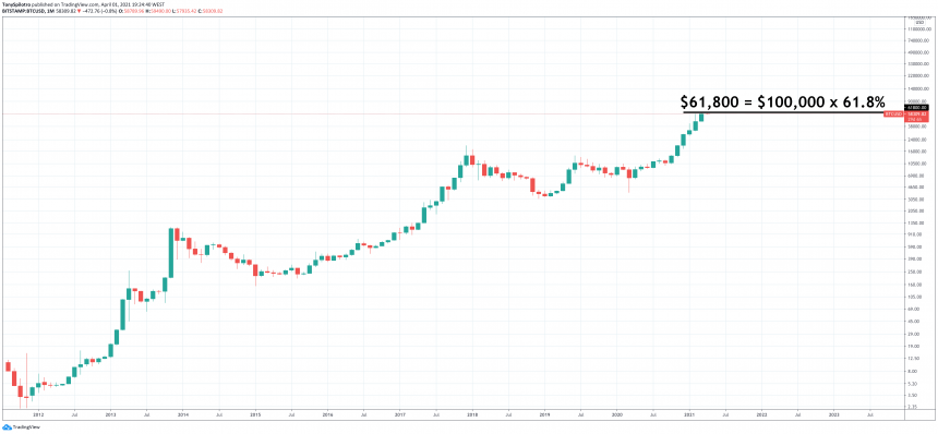 Mathematical Mystery: Why Did The Bitcoin Rally Stop At The Golden Ratio?
