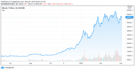 BTC Price chart, the last year - TradingView