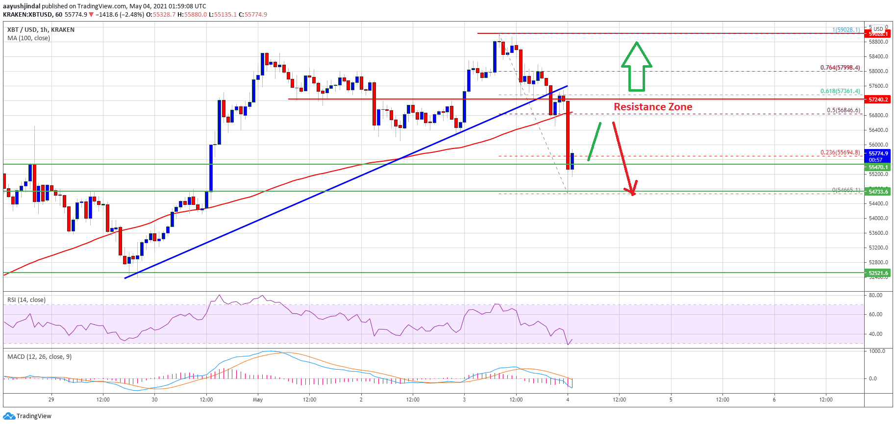 TA: Bitcoin Trims Gains, Here's Why The Bulls Could Struggle Near $57K