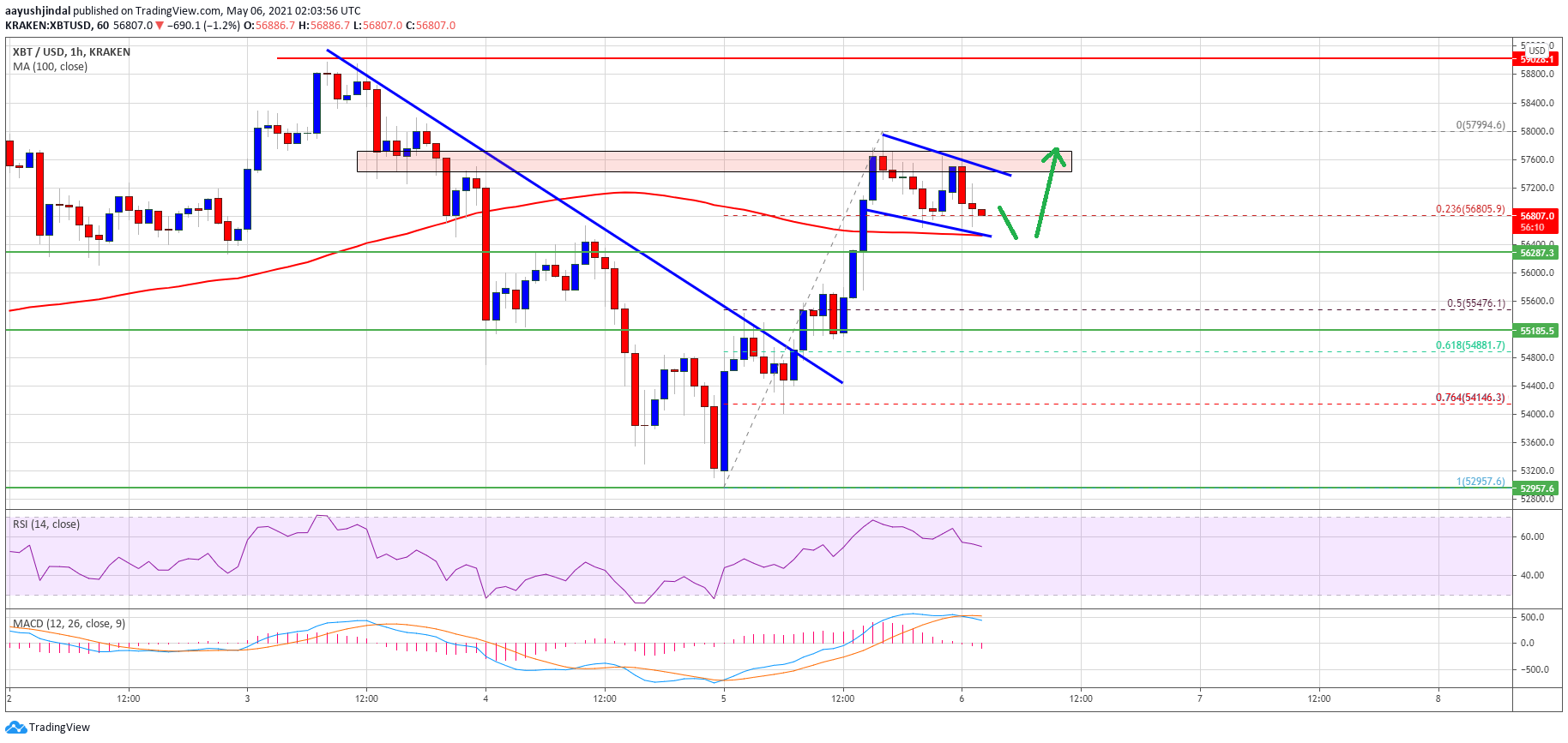 TA: Bitcoin Reclaims 100 SMA, Here's Why BTC Could Surge above $58K
