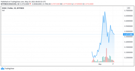 Dogecoin price chart for 05/18/2021 - TradingView