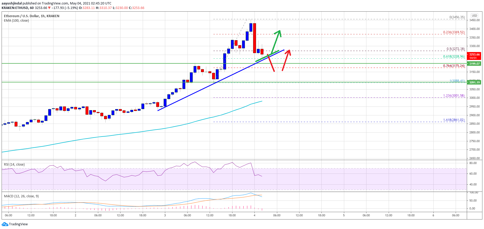 TA: Ethereum Rally Extends Above $3,400, Why Dips Remain Attractive