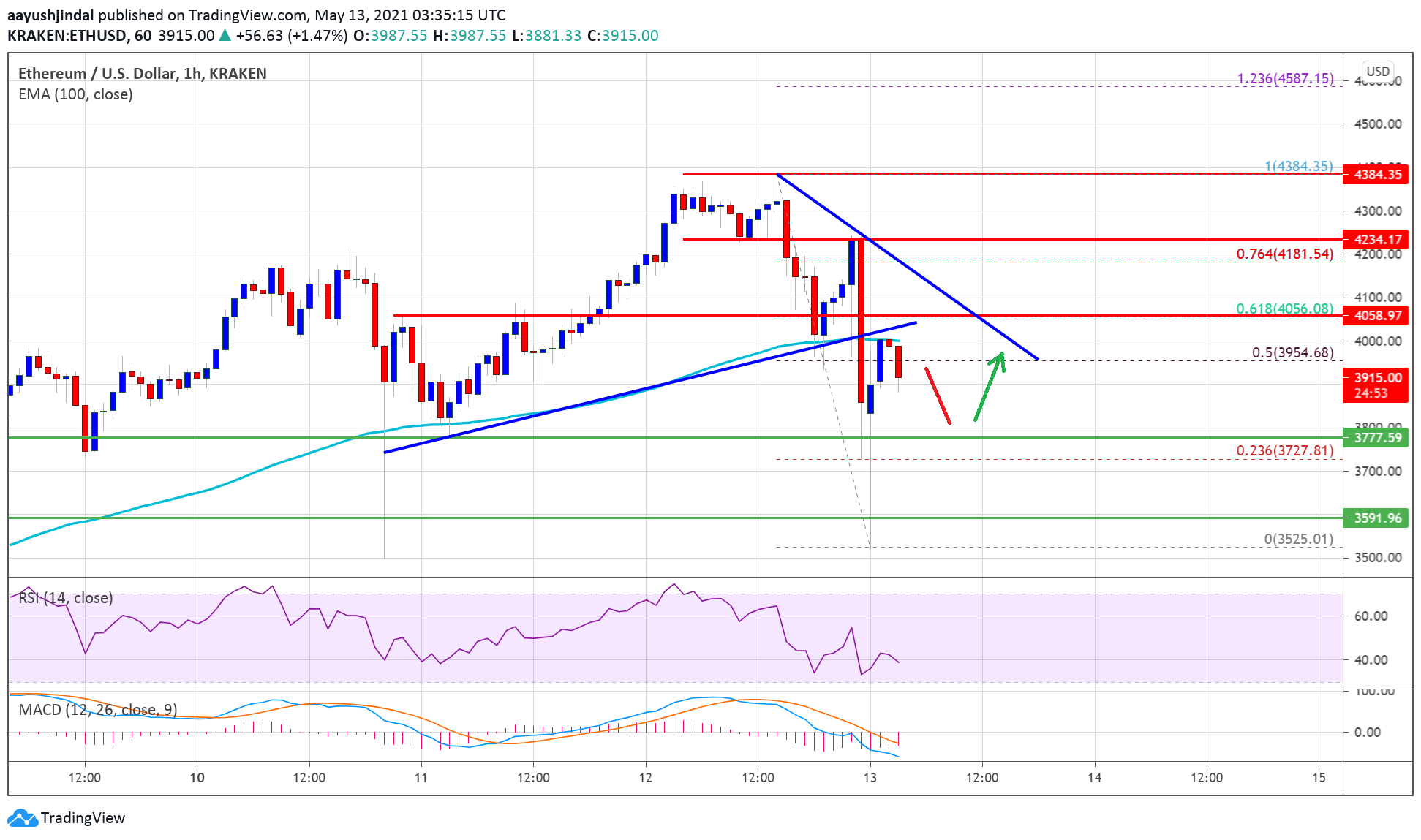 TA: Ethereum Dives Below $4K, Here's Why ETH Could Struggle In Short-Term
