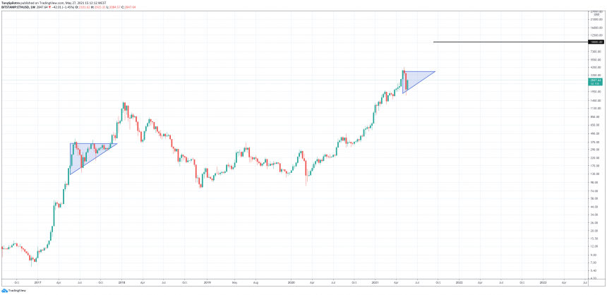 The Chart Pattern That Takes Ethereum To $10K