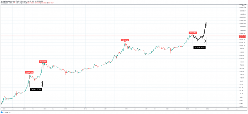 bitcoin pi cycle top