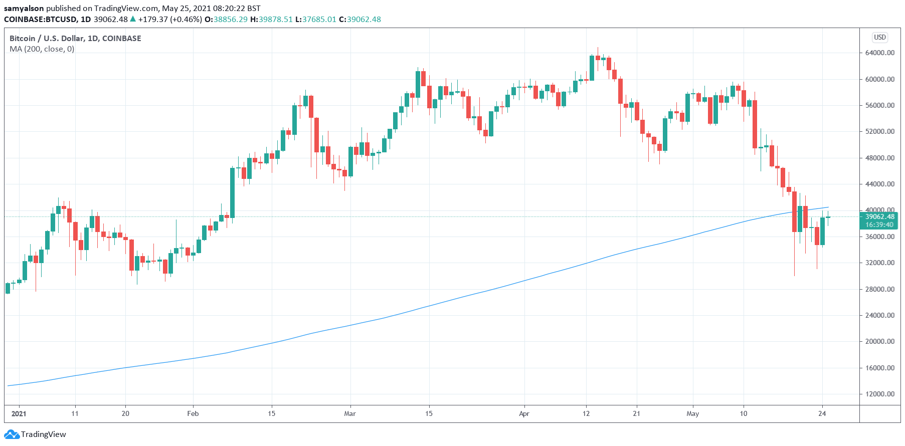 Bitcoin daily chart with 200-day MA