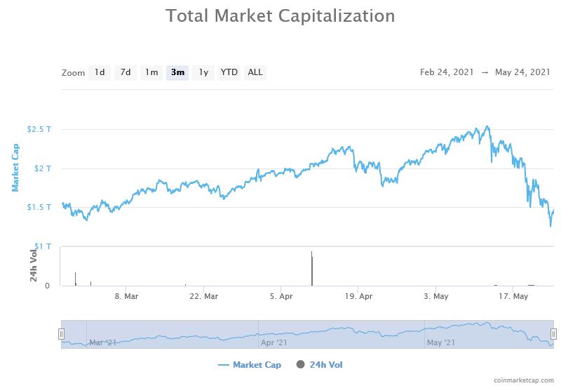 Total crypto market cap last 3 months