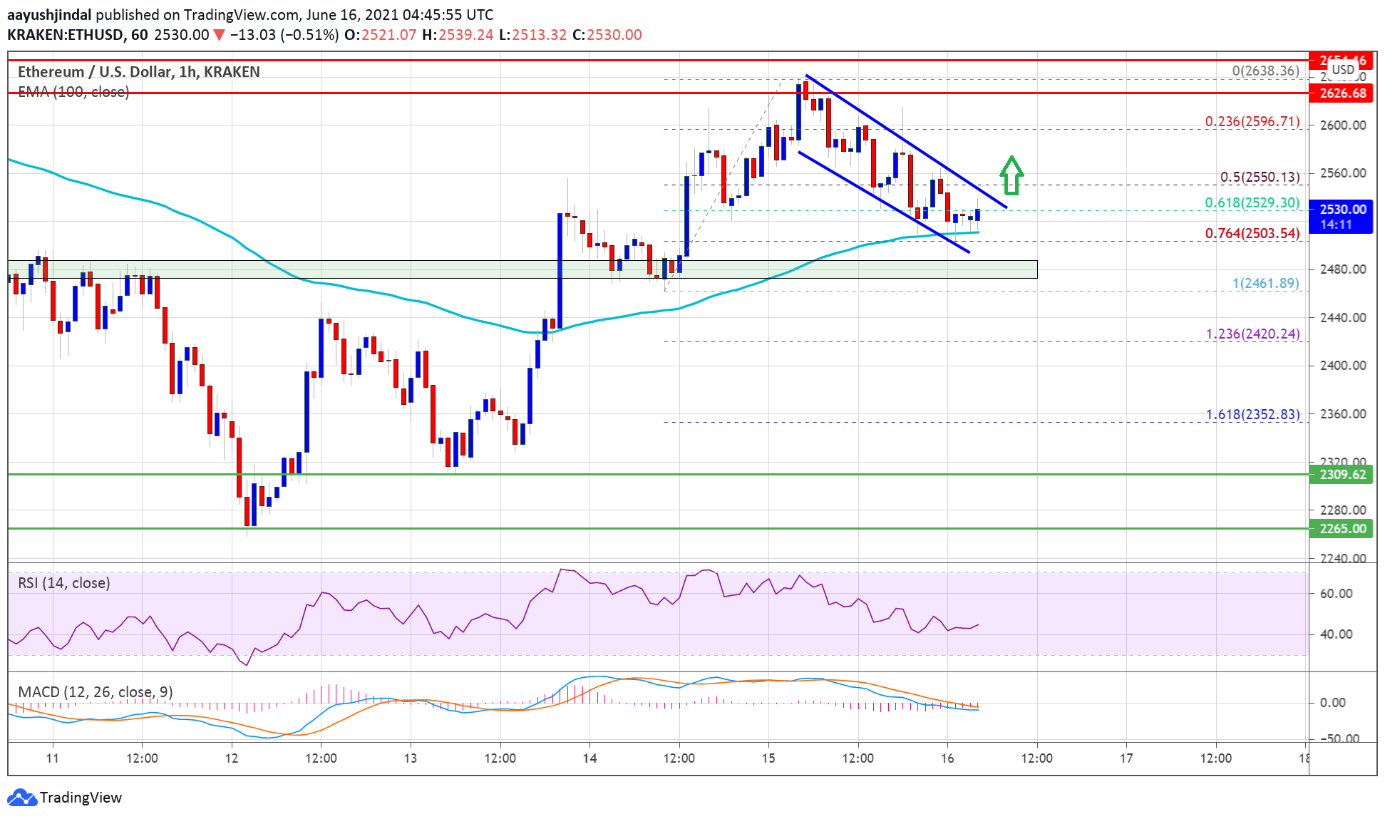 TA: Ethereum Trims Gains, Why $2,500 Is The Key For Fresh Rally