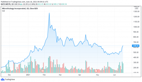 Microstrategy price chart for 06/16/2021 - TradingView