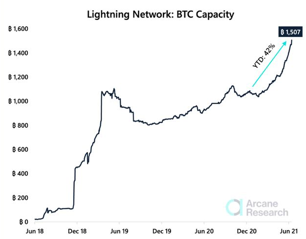 Bitcoin Lightning Network Sees Storm Of Activity And Adoption