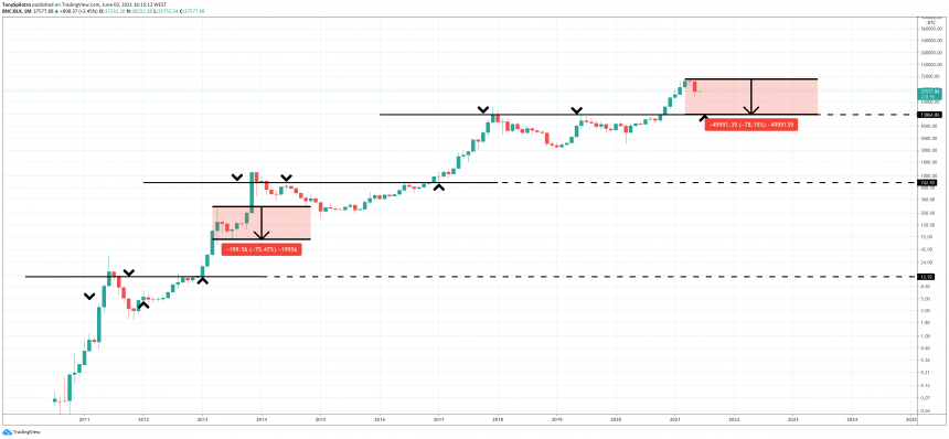 bitcoin price yearly open retrace monthly view 1