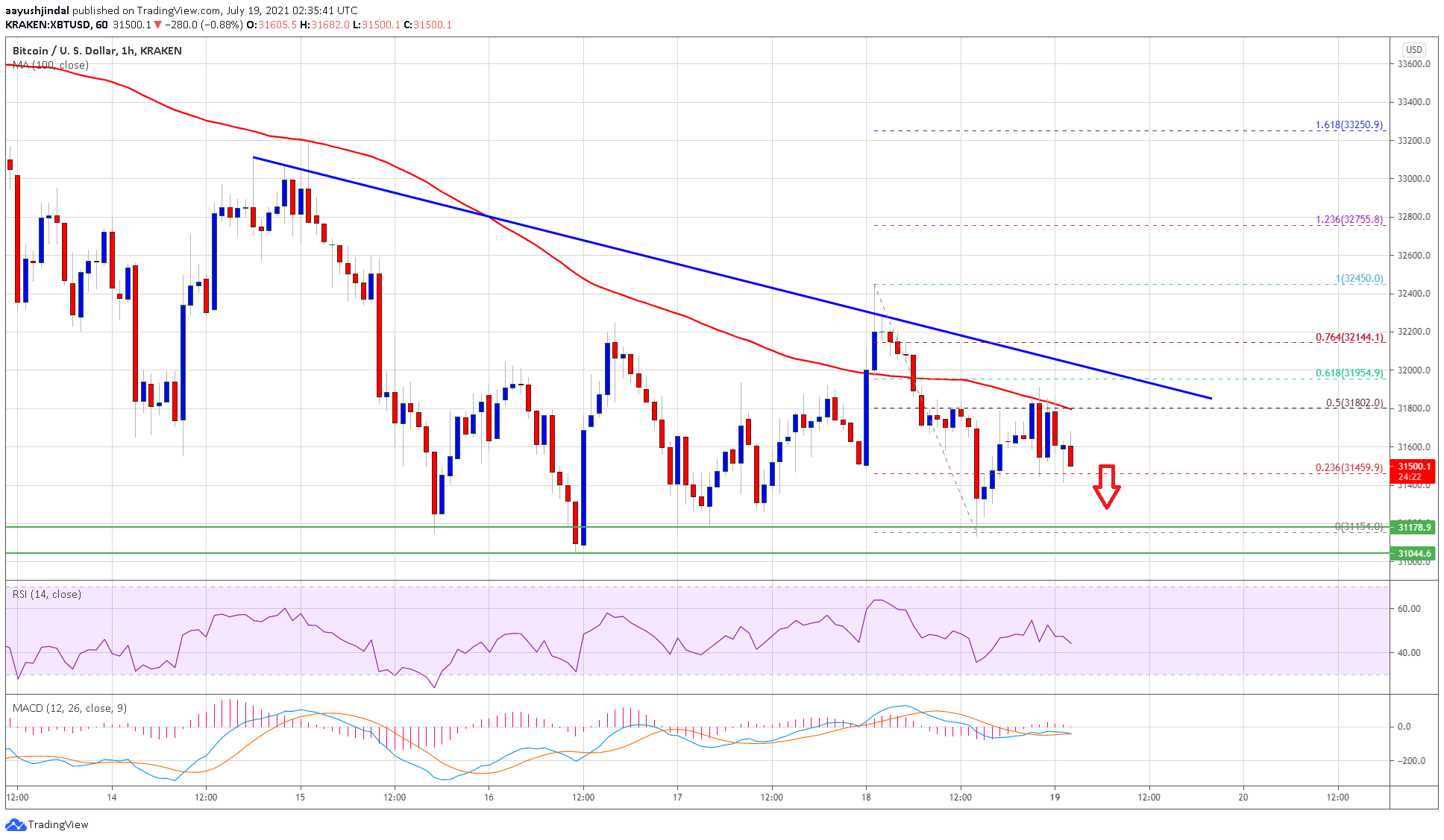 TA: Bitcoin Remains At Risk, Why BTC Could Nosedive Below $30K