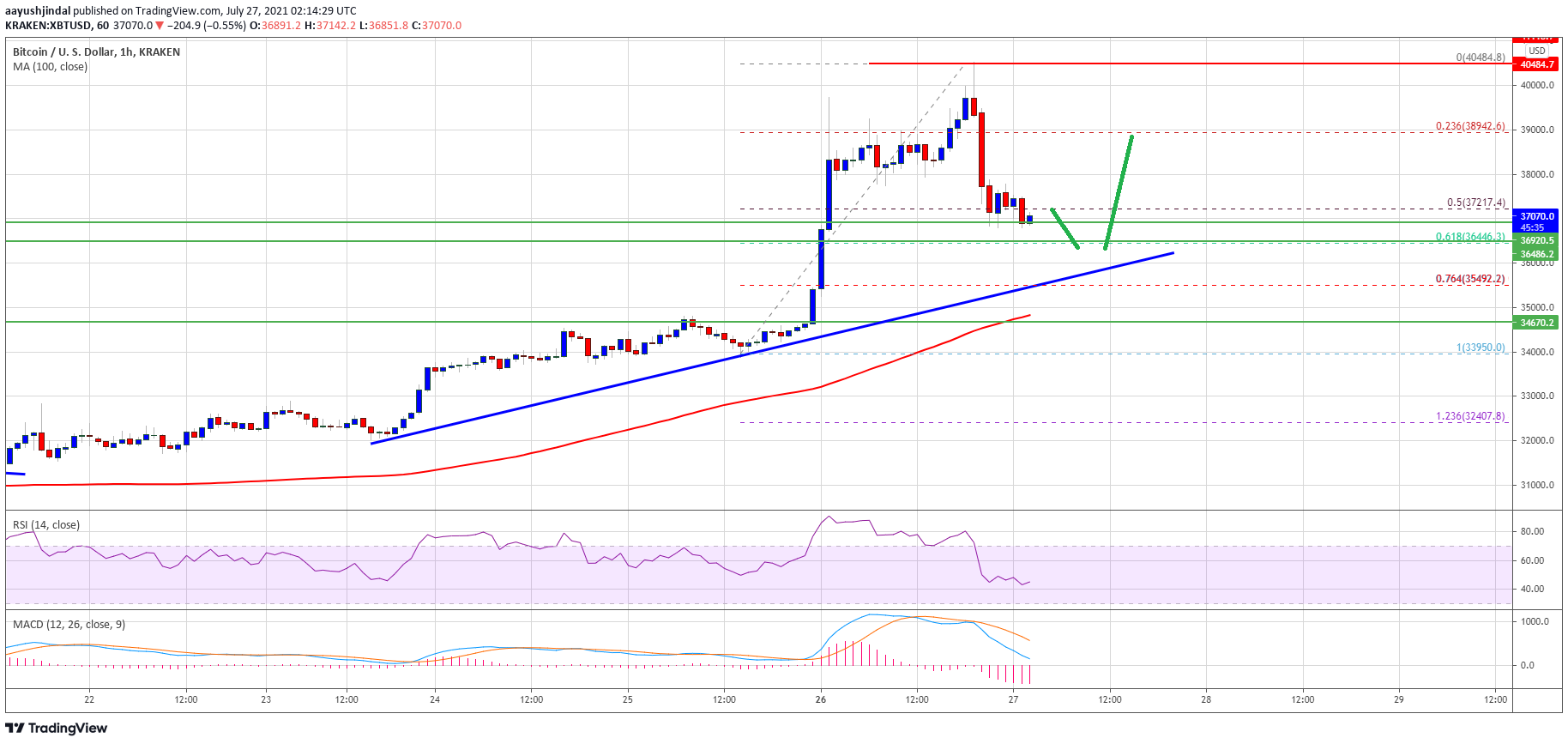 TA: Bitcoin Tops Near $40K, Why BTC Remains Well Supported