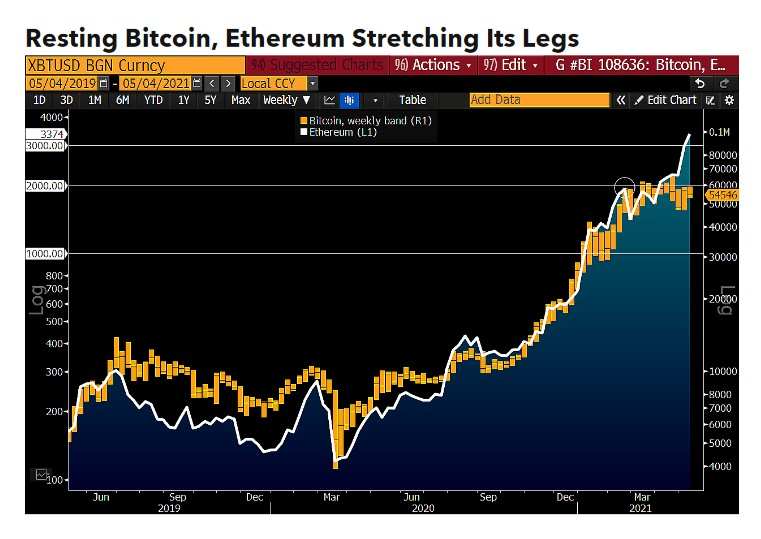 Bitcoin BTC BTCUSD Ethereum ETH ETHUSD