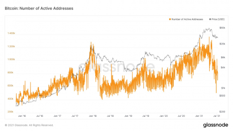 Bitcoin Daily Active Addresses