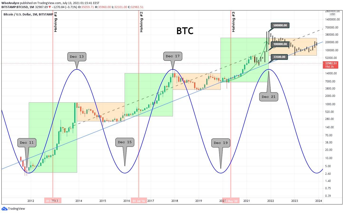 bitcoin December top bottom